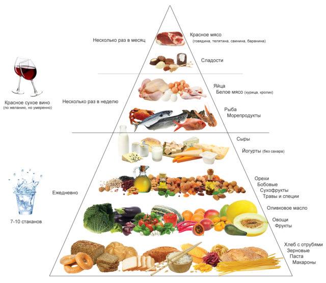 Средиземноморская Диета Три В Одном. Русский вариант Средиземноморской диеты
