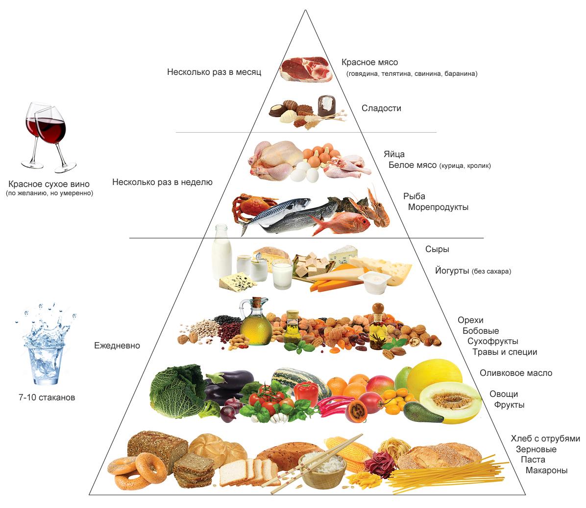 Продукты Для Средиземноморской Диеты. Русский вариант Средиземноморской диеты