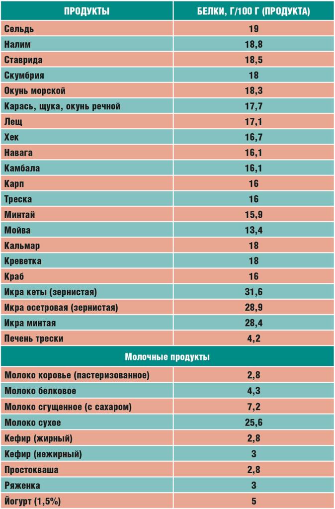 Таблица белка в продуктах питания