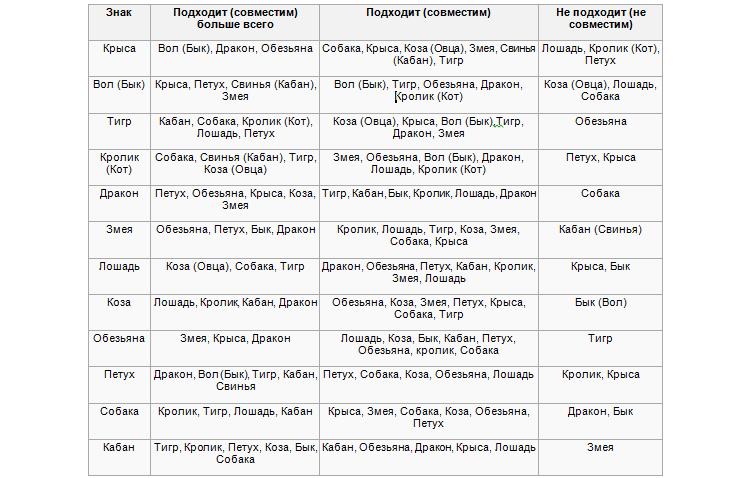 Таблица совместимости знаков восточного гороскопа