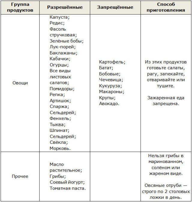 Диета Дюкана 14 Меню. Диета Дюкана: меню на каждый день при «атаке» (таблица)