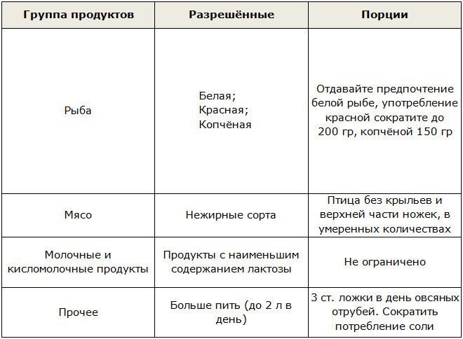 Диета дюкан таблица
