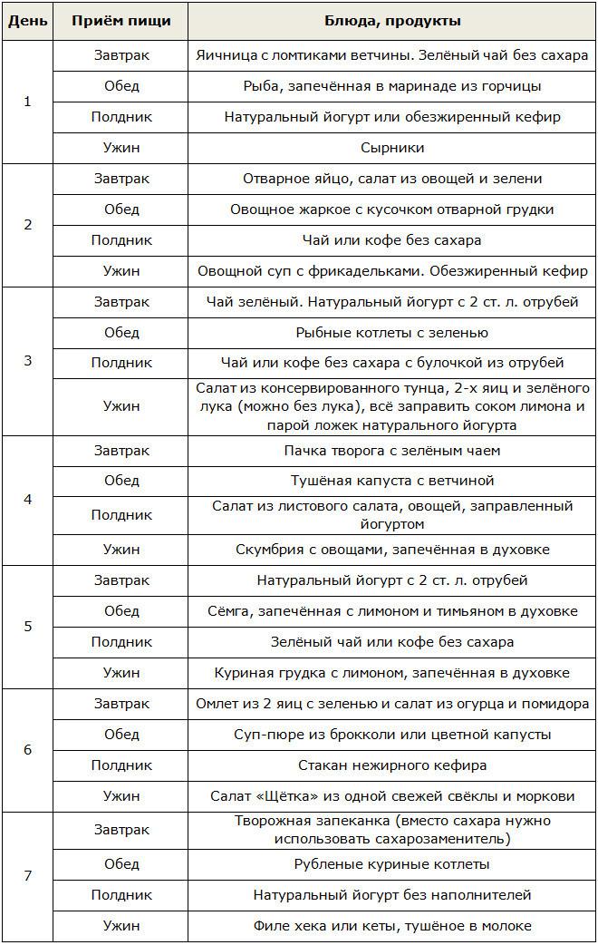 Дюкан диета список продуктов 72