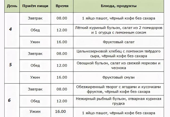 Интервальное голодание меню